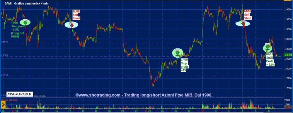 Trading veloce azioni: Banco BPM