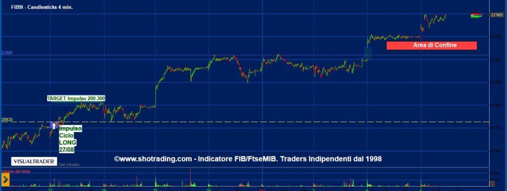 grafico-FIB-trading-minifib-FtseMIB-cicli-Future