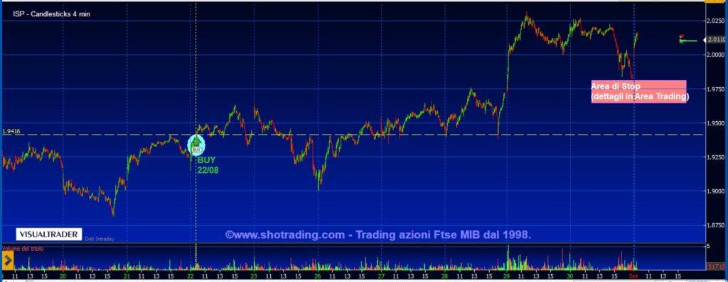 grafico-Intesa.Sanpaolo.Trading-Azioni-FtseMIB
