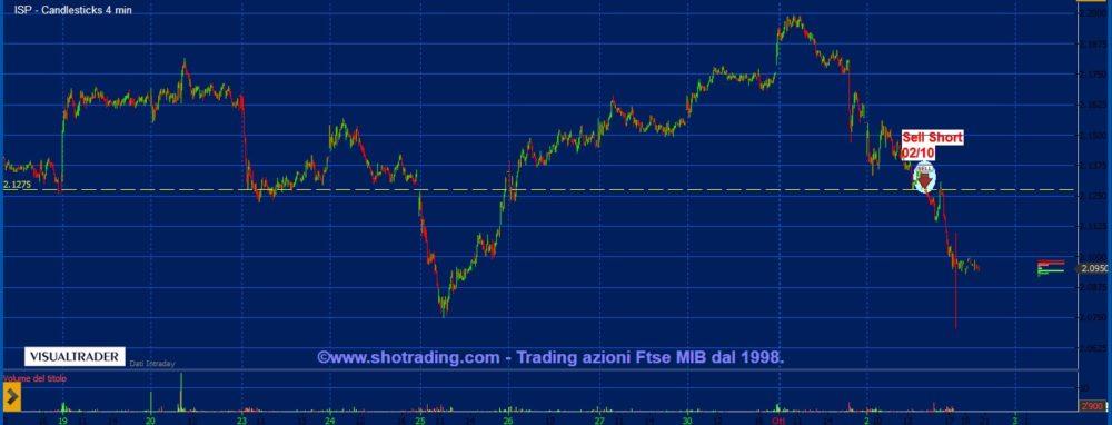 Trading Azioni: Intesa Sanpaolo.