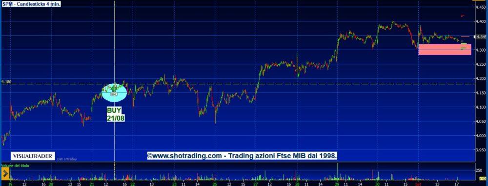 Trading Azioni: Saipem