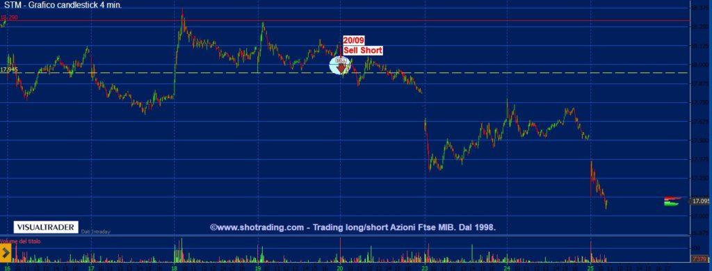 grafico-STM-trading-azioni-FtseMIB