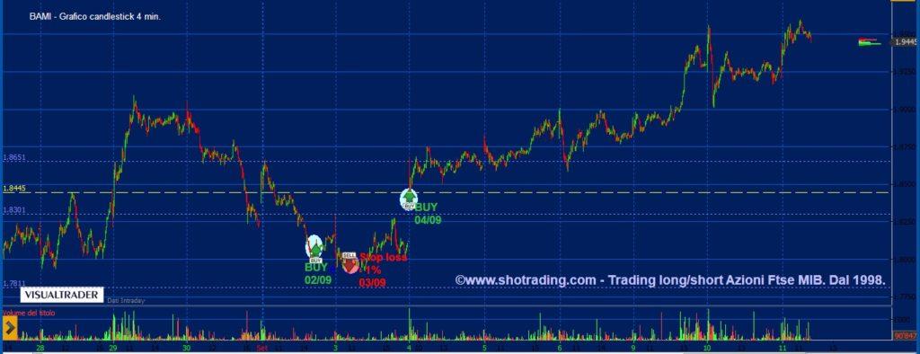 grafico-Bco-BPM-BAMI-trading-azioni-FtseMIB