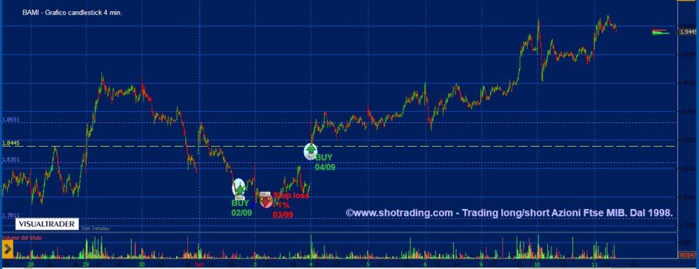 Trading Azioni: Bco BPM