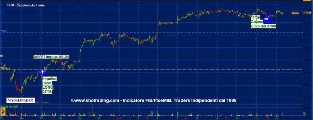 grafico-FUB-trading-minifib-ETF-FtseMIB