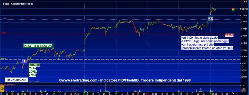 grafico-FIB-trading-minifib