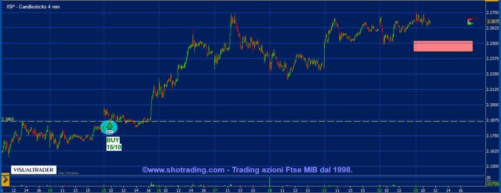 Trading breve Azioni: Intesa Sanpaolo