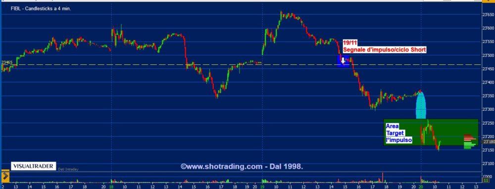 Indicatore FIB: target impulso del segnale short