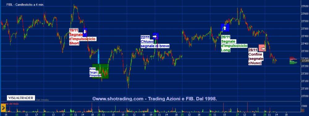 Indicatore FIB: errato il 2° segnale di fine novembre