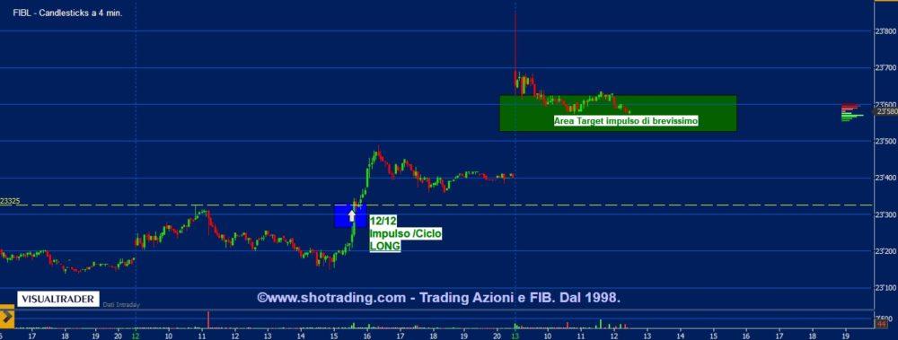 grafico-FIB-Ftse-MIB-trading-MiniFIB-ETF-Azioni