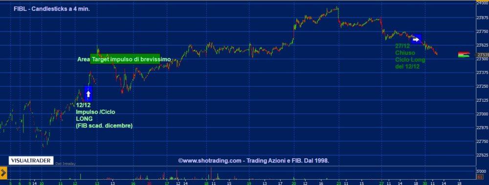 Indicatore FIB: chiuso ciclo Long del 12 dicembre