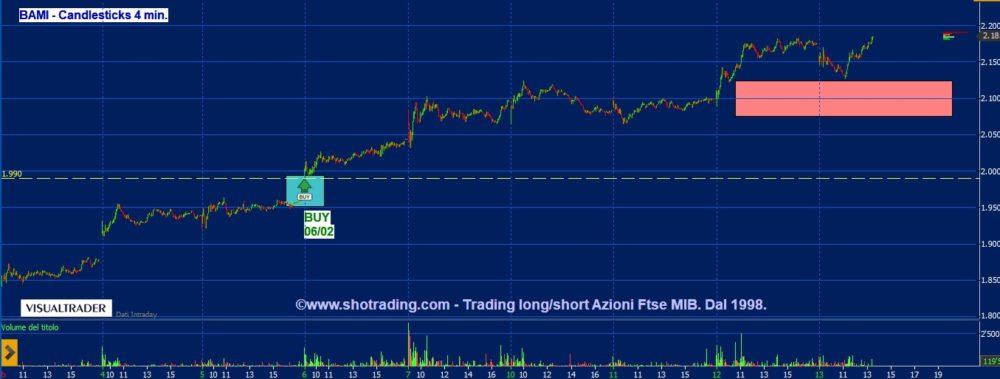 Trading Azioni: Bco BPM ci riprova a 2,20 €