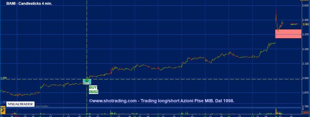 Trading Azioni: difendiamo il Long su Bco BPM