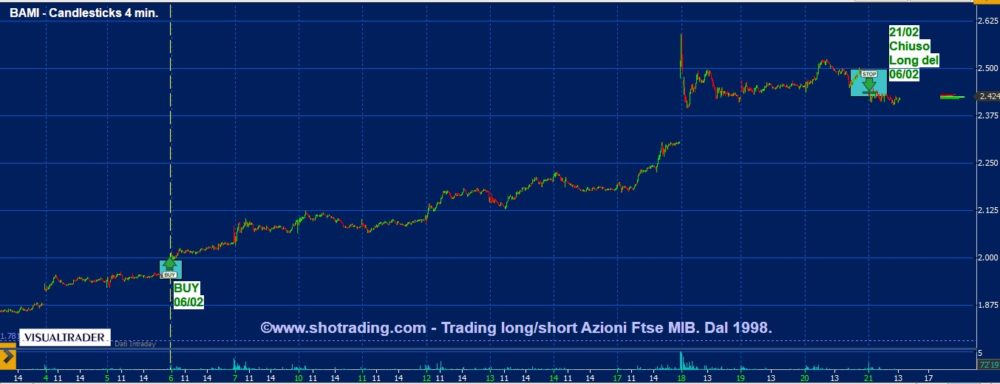 Trading azioni: Bco BPM, Unicredit, STM