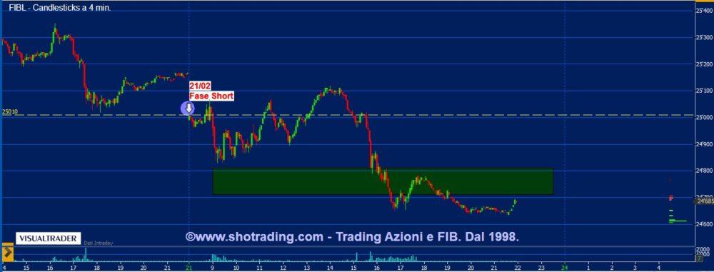 Indicatore FIB: fase short dal 21 febbraio