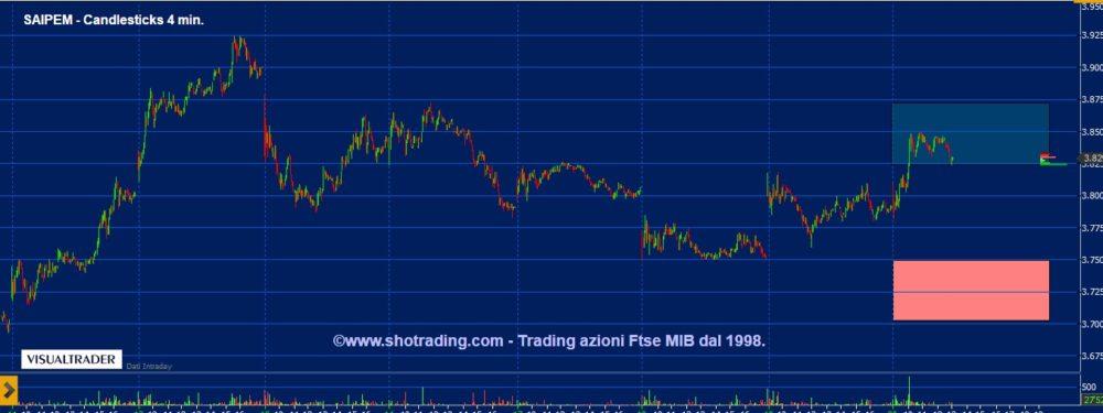 Trading azioni: Saipem e Tenaris