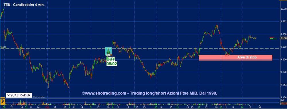 Trading Azioni: Tenaris