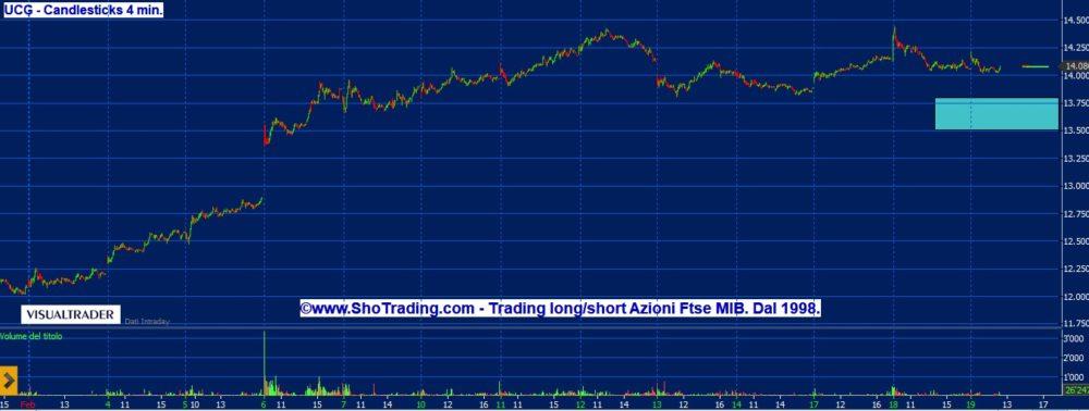 Trading Azioni: Unicredit, quando andar short ?