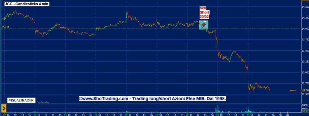 Trading di breve Azioni: Unicredit