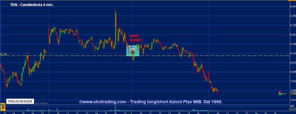 """Trading Azioni: lo short Tenaris per il """"mordi fuggi"""""""