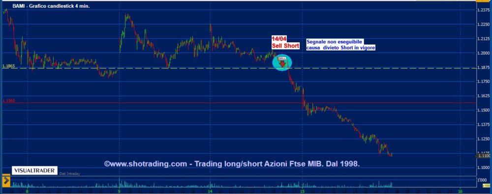 Divieto short, quali segnali darebbe il Trading System ?