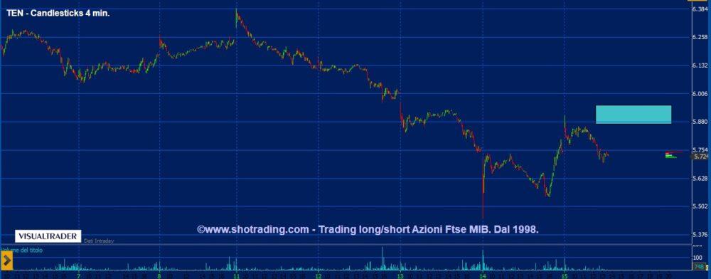 Trading Azioni: caccia ai rimbalzi, senza fretta.