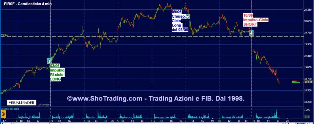 Indicatore FIB: il segnale short del 10 giugno