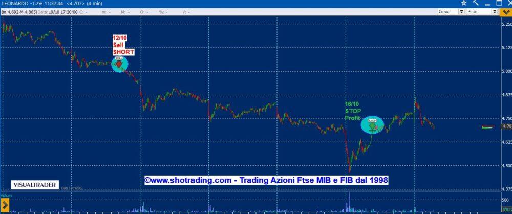 Trading Azioni: Leonardo, Saipem, STM, Unicredit.