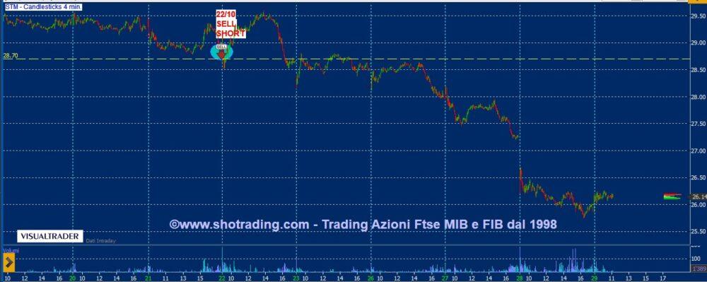 Trading Azioni: STM, Intesa Sanpaolo, Bco BPM, Tenaris.