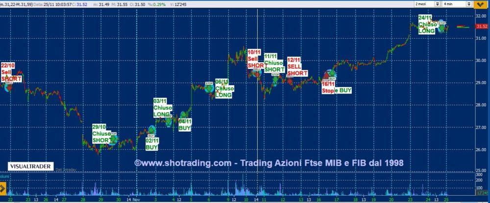 Trading Azioni: STM, Unicredit, Bco BPM, Telecom Italia
