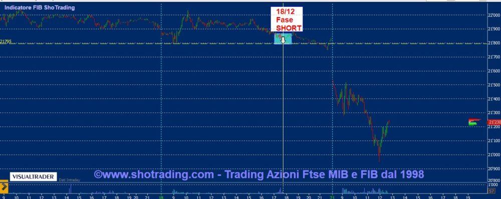 Indicatore FIB e Trading Azioni: il ciclo short del 18 dicembre