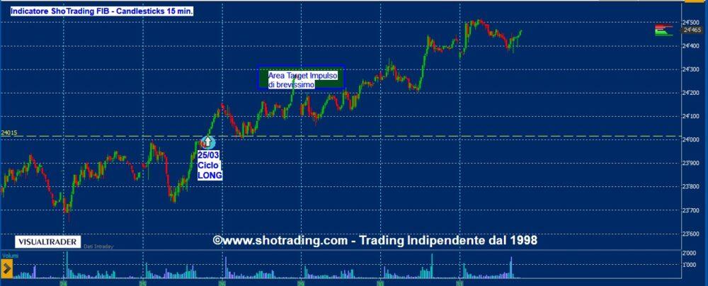 Indicatore Shotrading FIB FTSE MIB
