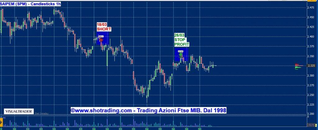 grafico-SAIPEM-quotazioni-Azioni-Ftse-MIB
