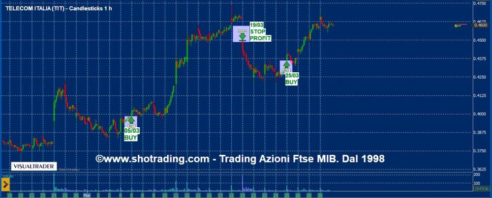 Trading Azioni Ftse MIB. Nuovo settaggio.
