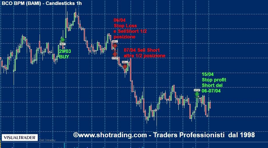 grafico Bco BPM quotazioni segnali trading