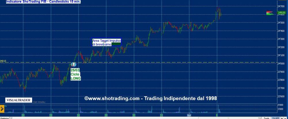 FIB: ciclo del 25 marzo e Trading Azioni Ftse MIB
