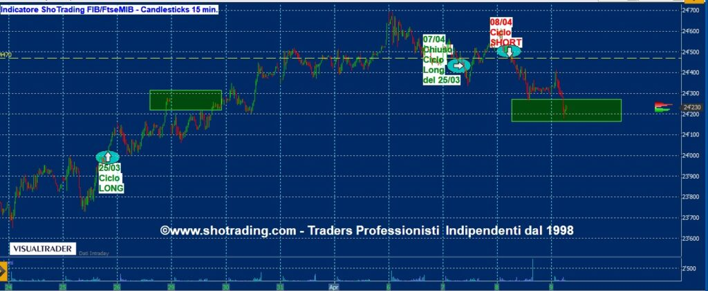 Indicatore FIB e Trading Azioni FtseMIB