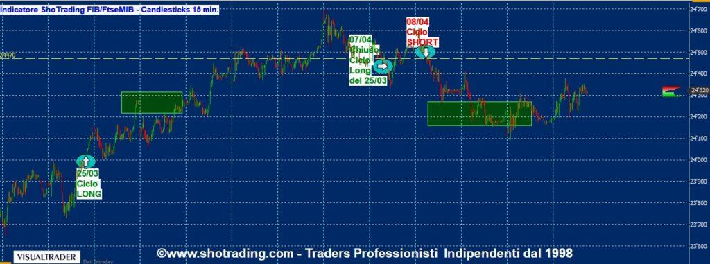 Trading FIB e Azioni Ftse MIB. Dal 1998