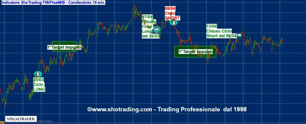 grafico Future FIB Ftse MIB Trading System segnali