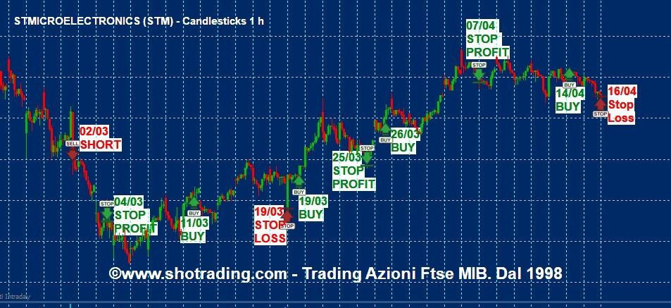 grafico STM quotazioni semiconduttori segnali trading