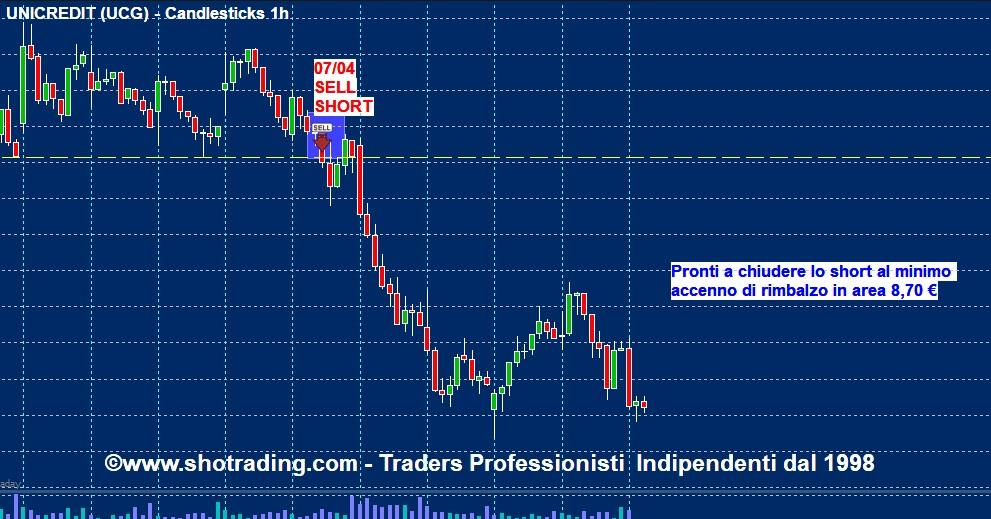 grafico UNICREDIT analisi tecnica Trader Professionista