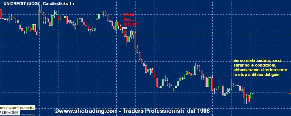 grafico Unicredit UCG segnali trading