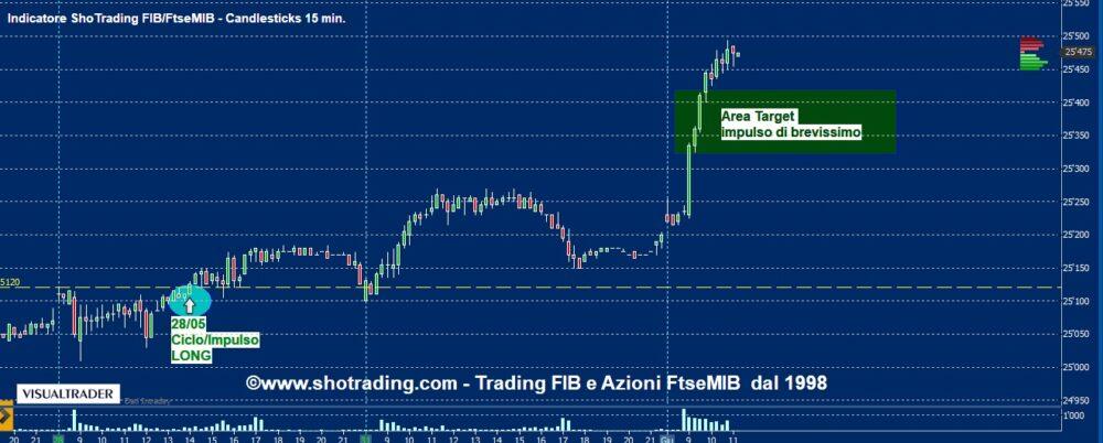 Indicatore FIB: target segnale del 28/05