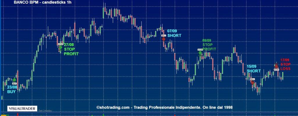 grafico-BANCO-BPM-quotazioni-Azioni-Ftse-MIB