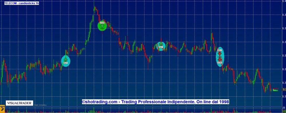Azioni Ftse MIB: trading mordi e fuggi
