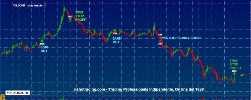 Trading veloce azioni Ftse MIB (con grafici aggiornati)