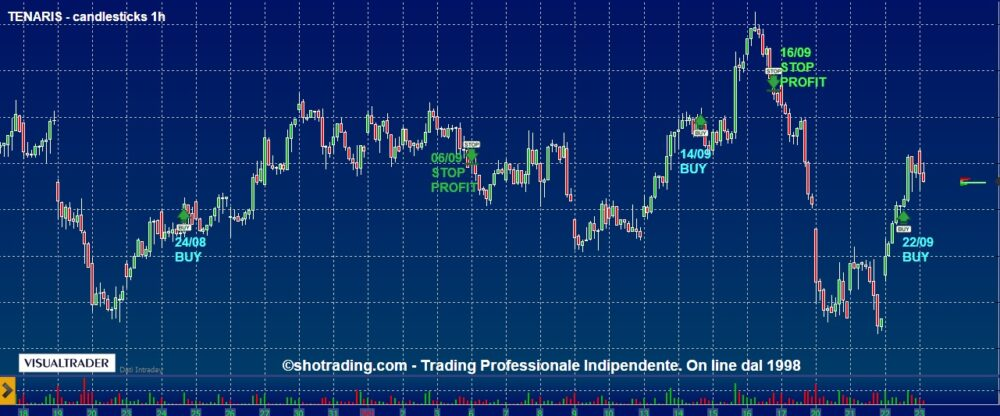 Indicatore FIB e Trading Azioni Ftse MIB