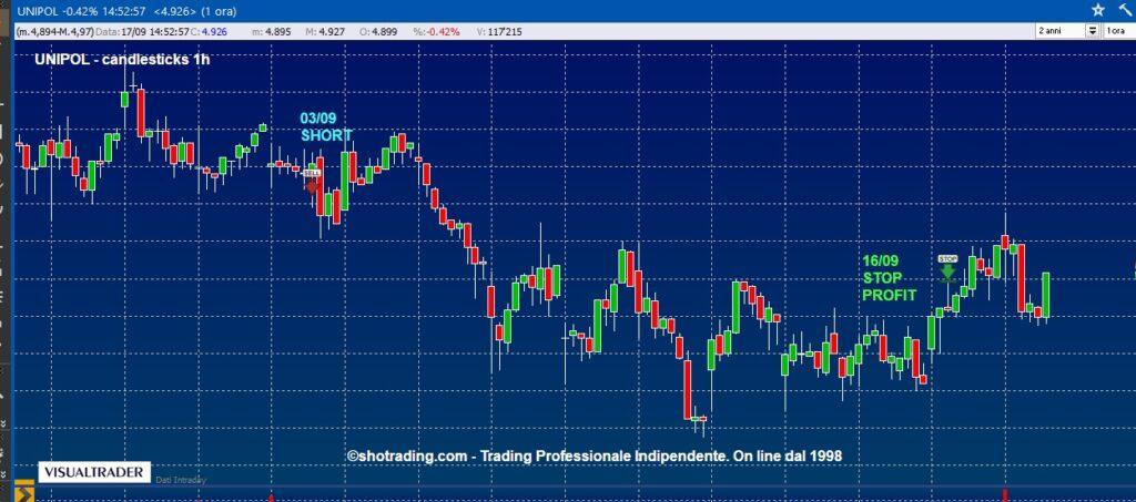 grafico-UNIPOL-UNI-quotazioni-Azioni-Ftse-MIB